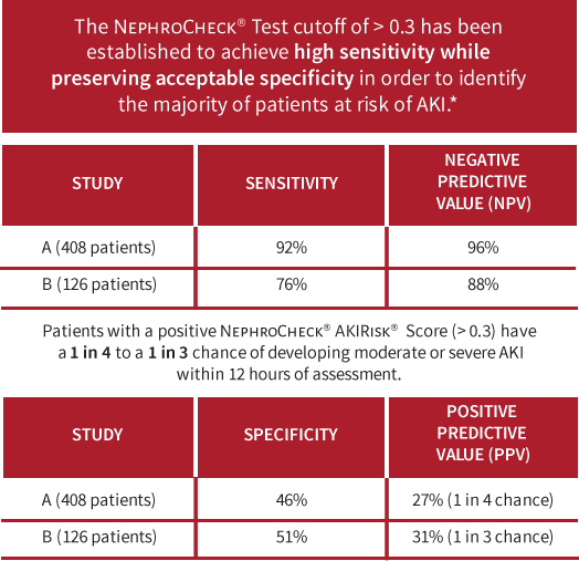 The NEPHROCHECK® Test has demonstrated a high sensitivity while preserving acceptable specificity to identify the majority of patients at risk of acute kidney injury.